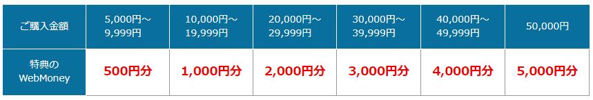 WebMoneyギフトカード購入金額+特典パーセント早見表