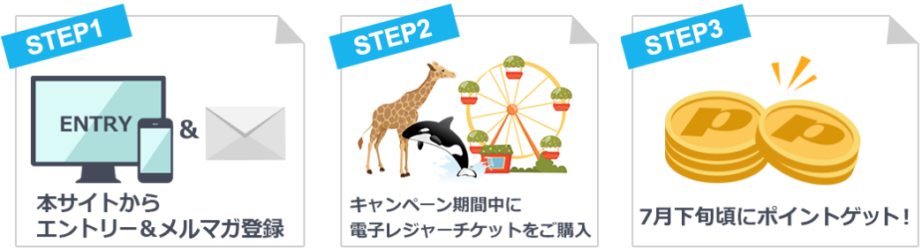 dポイントゲットまでの3ステップの図解