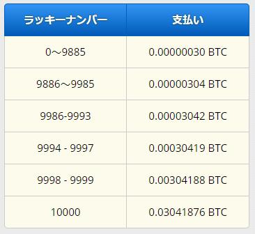 Freebitcoinのビットコインルーレット早見表