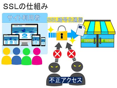 ssl化しているサイトは不正アクセスをブロックできるということがわかる画像