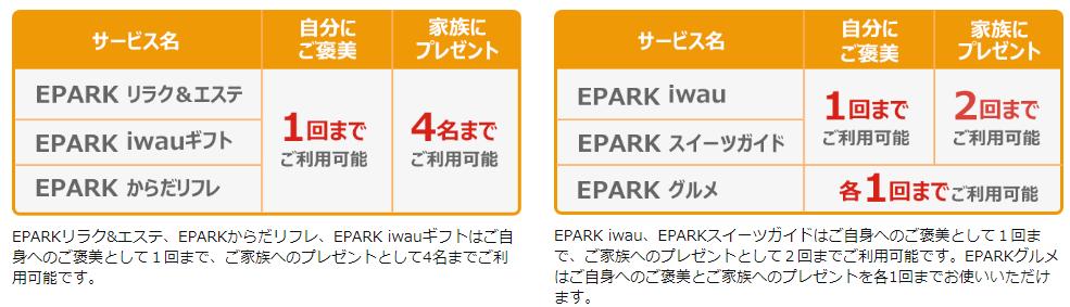 EPARK敬老の日ギフトの利用回数表