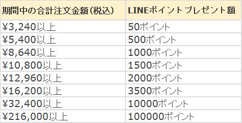 LINEポイントのポイントバック表
