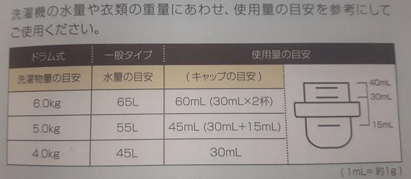 リモサボンの水の量に対する適正使用量がわかる一覧表